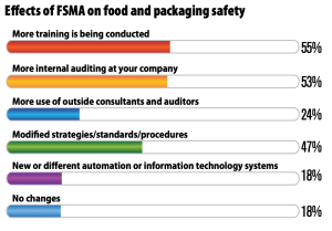 How's the FDA's new food safety rule affecting how food gets packaged?